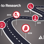 The Roadmap to Diabetes Research